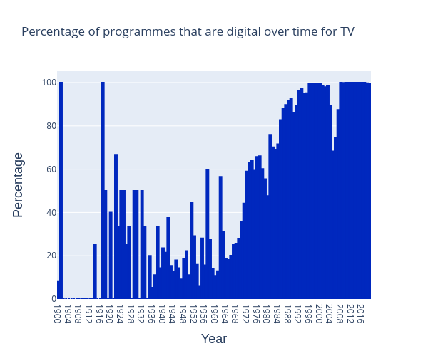 tv-digital-over-time