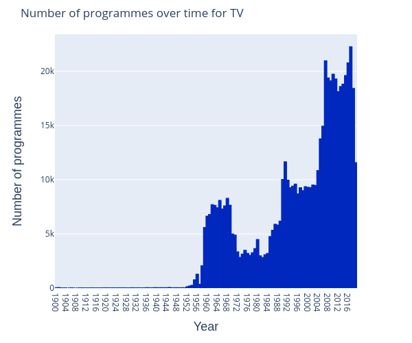tv-items-over-time