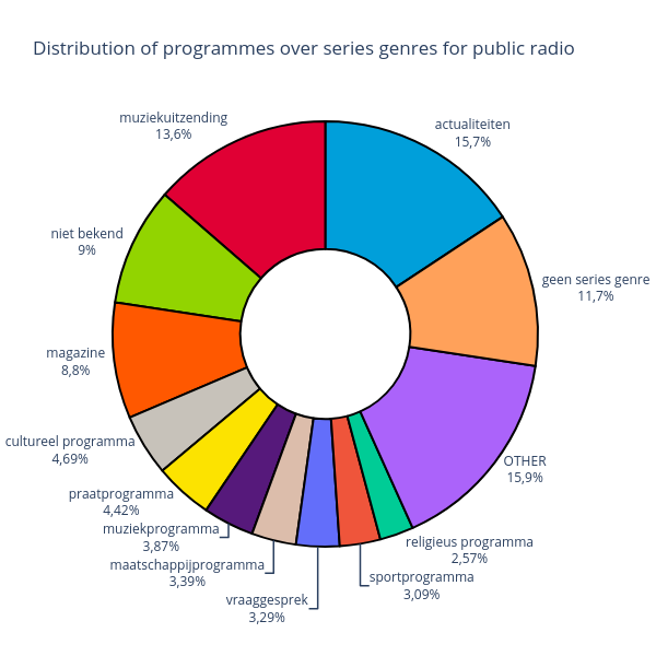 radio-series-genre-dist