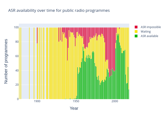 radio-asr-over-time
