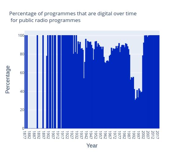 radio-digital-over-time