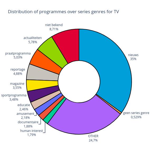 tv-genre-distribution